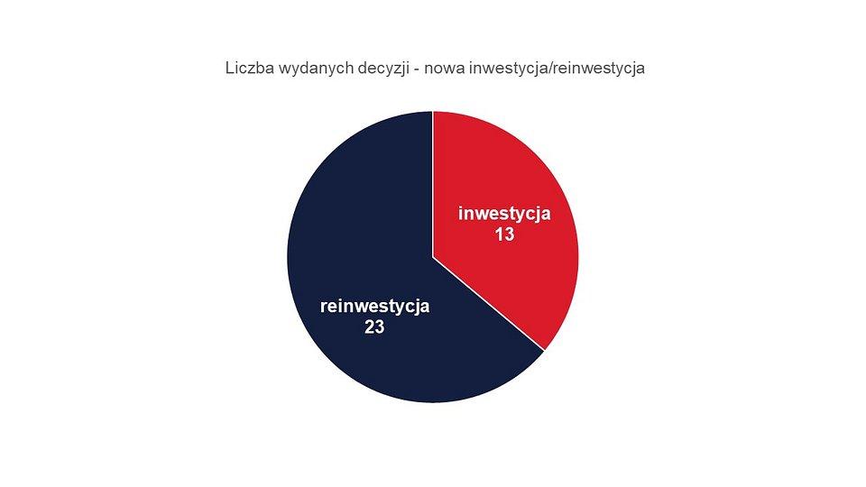 Reinwestycje i nowe inwestycje w ramach Polskiej Strefy Inwestycji w Małopolsce