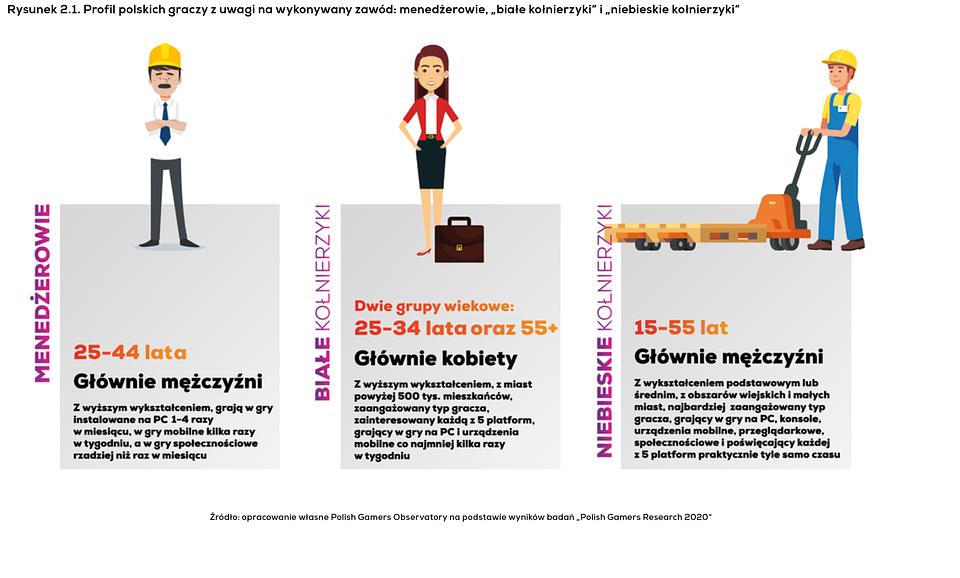 Profil polskich graczy.png