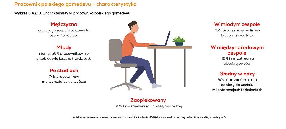 Pracownik gamedevu.png