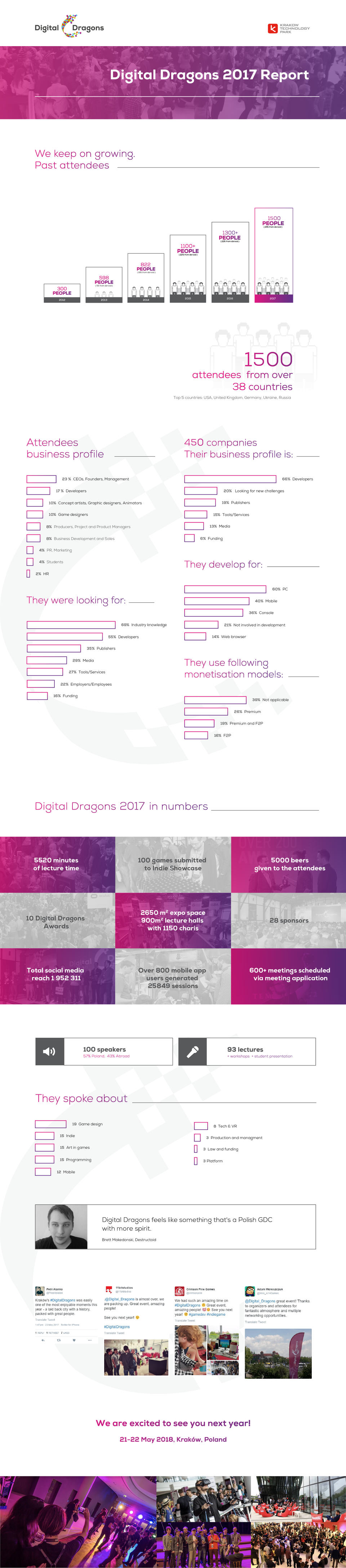 Digital Dragons 2017 w liczbach - INFOGRAFIKA.png