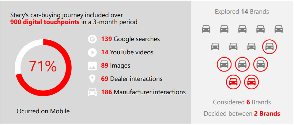 Liczba punktów styku klienta z marką przed zakupem samochodu, źródło: https://www.thinkwithgoogle.com/consumer-insights/consumer-car-buying-process-reveals-auto-marketing-opportunities/