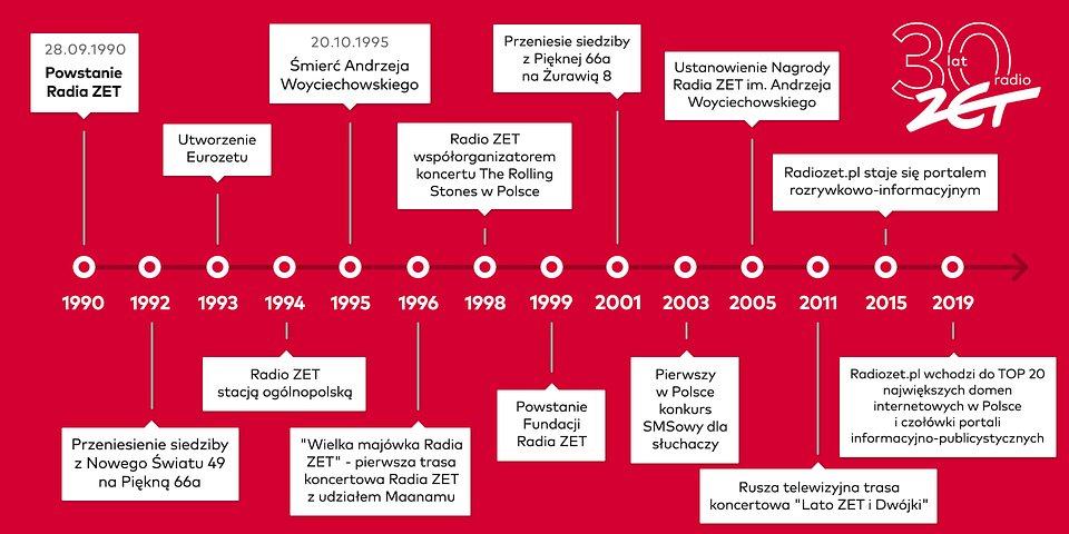timeline_radiozet2.jpg