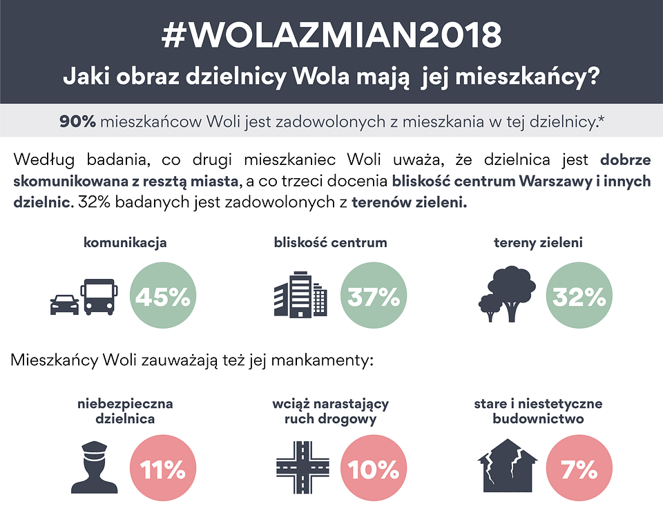 wola zmian 2018_infografika_1.png