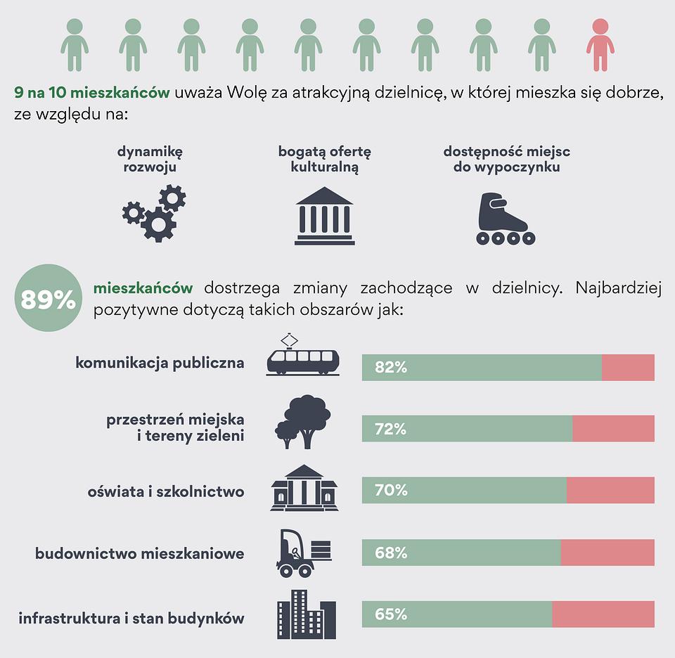 wola zmian 2018_infografika_2.png