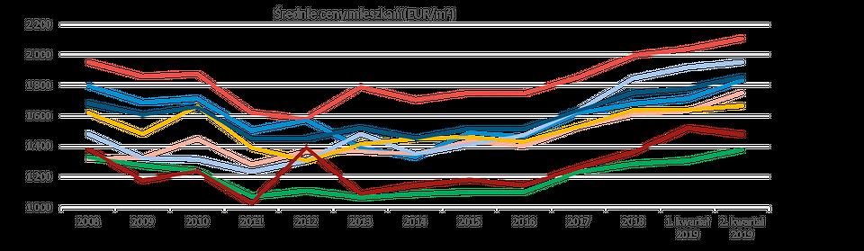 Źródło: Wüest Partner Deutschland, na podstawie danych Narodowego Banku Polskiego, 2019