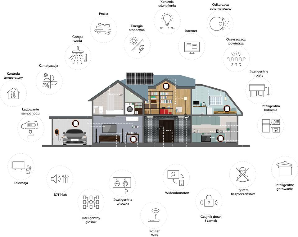 inteligentny-dom-wifi.png
