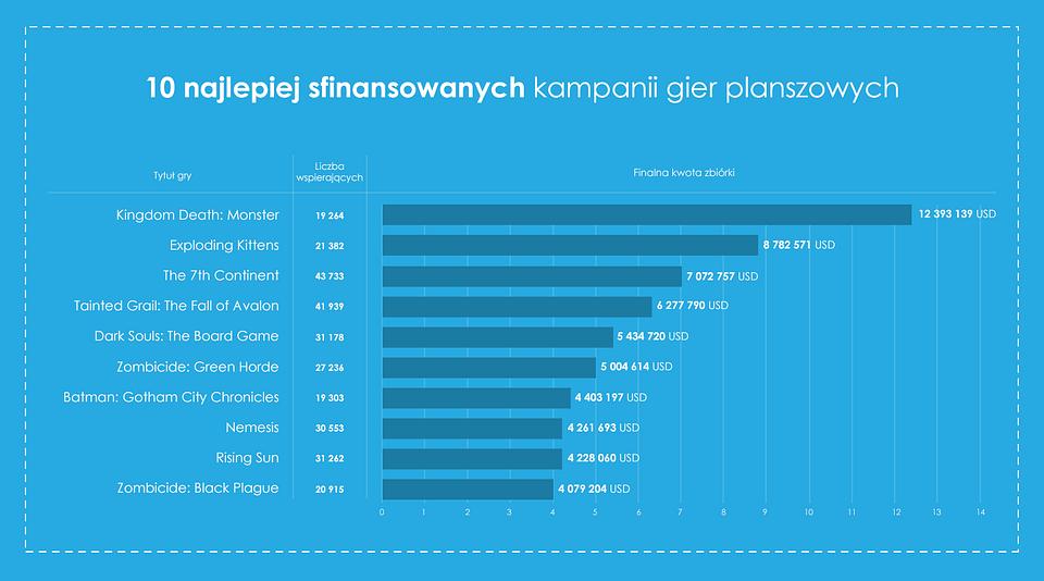 10-najlepiej-sfinansowanych-kampanii-kickstarter-gry-planszowe.png