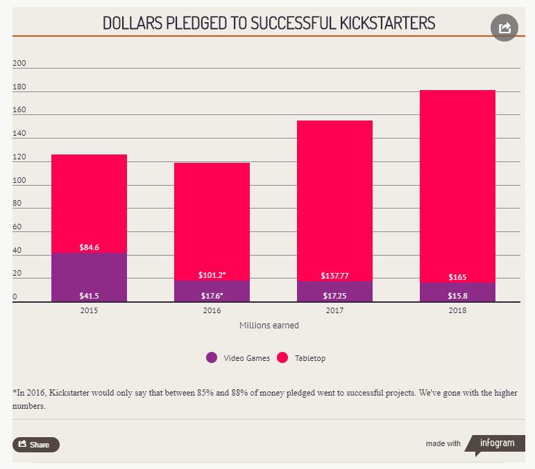 Źródło: https://www.polygon.com/2019/1/15/18184108/kickstarter-2018-stats-tabletop-video-games