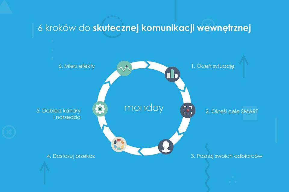 komunikacja-wewnetrzna-jak-zaczac-w-6-krokach.png