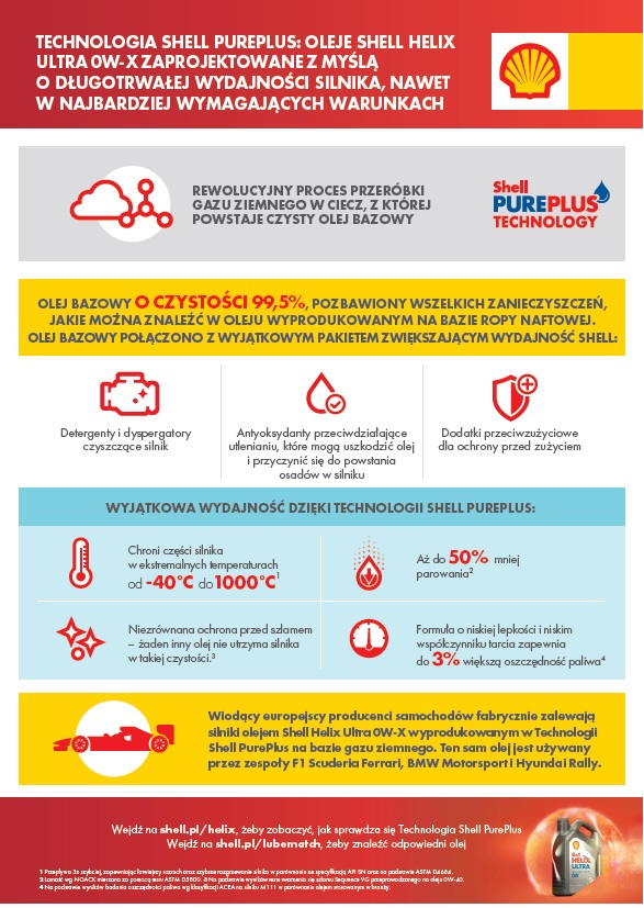 Shell_Helix_Digital_Helix_Infographic_PL