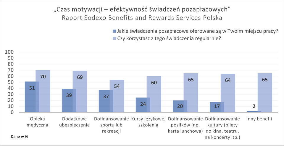 Motywacja_Sodexo_wykres.png