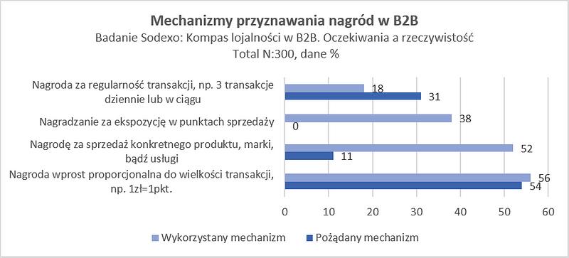 Sodexo_mechanizmy_przyznawiania_nagrod.png