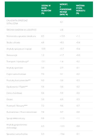 Uwaga: Średni spadek w sprzedaży detalicznej w porównaniu z najwyższym poziomem dla 2 poprzednich recesji; baza klientów nie obejmuje usługodawców logistycznych mających wielu klientów oraz tych zaklasyfikowanych jako biuro/inne, co sugeruje stopę wzrostu na równi z całkowitą. ** – średnia ważona dla ogólnych towarów / produktów spożywczych / produktów leczniczych i pielęgnacyjnych / sprzedaży poza sklepowej w przybliżeniu *** – wzrost produkcji branżowej w przybliżeniu *>