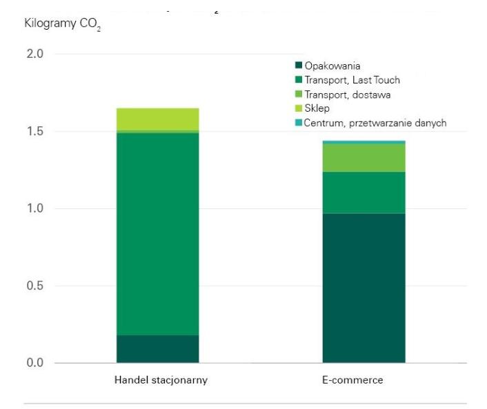 Źródło: Analiza środowiskowa dotycząca zakupów przez internet w USA, Centrum Transportu i Logistyki MIT