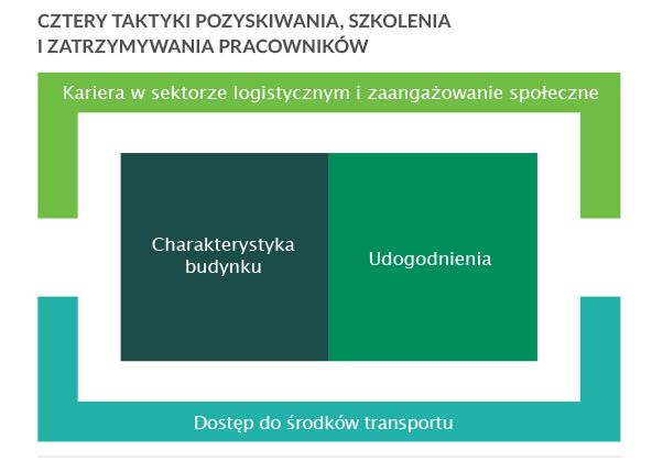 Źródło: Dział badań Prologis