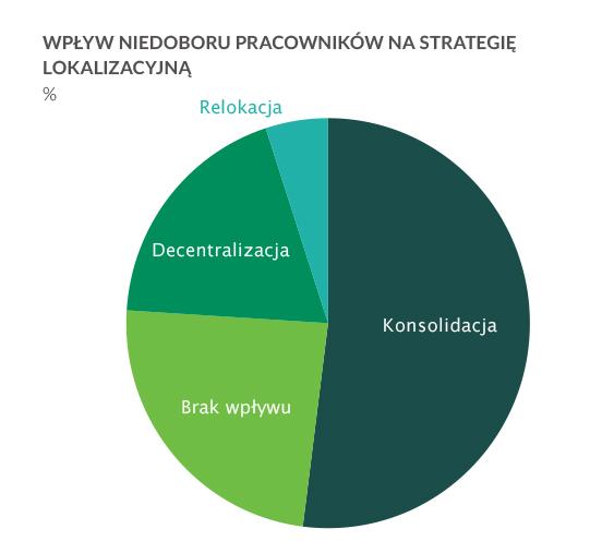 Uwaga: na postawie badania rynku obejmującego 206 użytkowników magazynów. Źródło: Eyefortransport, Dział badań Prologis