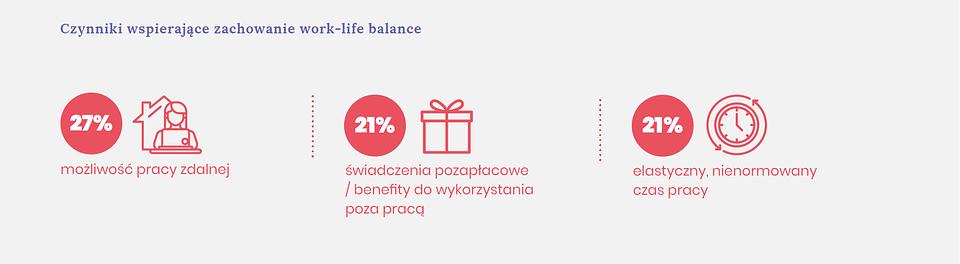 Czynniki wspierające zachowanie work-life balance