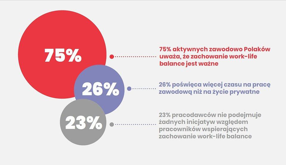 Work-life balance po polsku