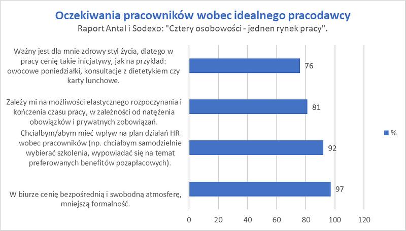 Sodexo_oczekiwania_pracownikow_wobec_idealnego_pracodawcy.png