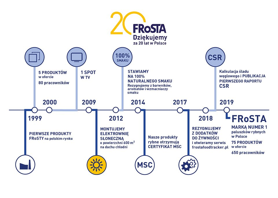 FRoSTA - 20 lat.jpg