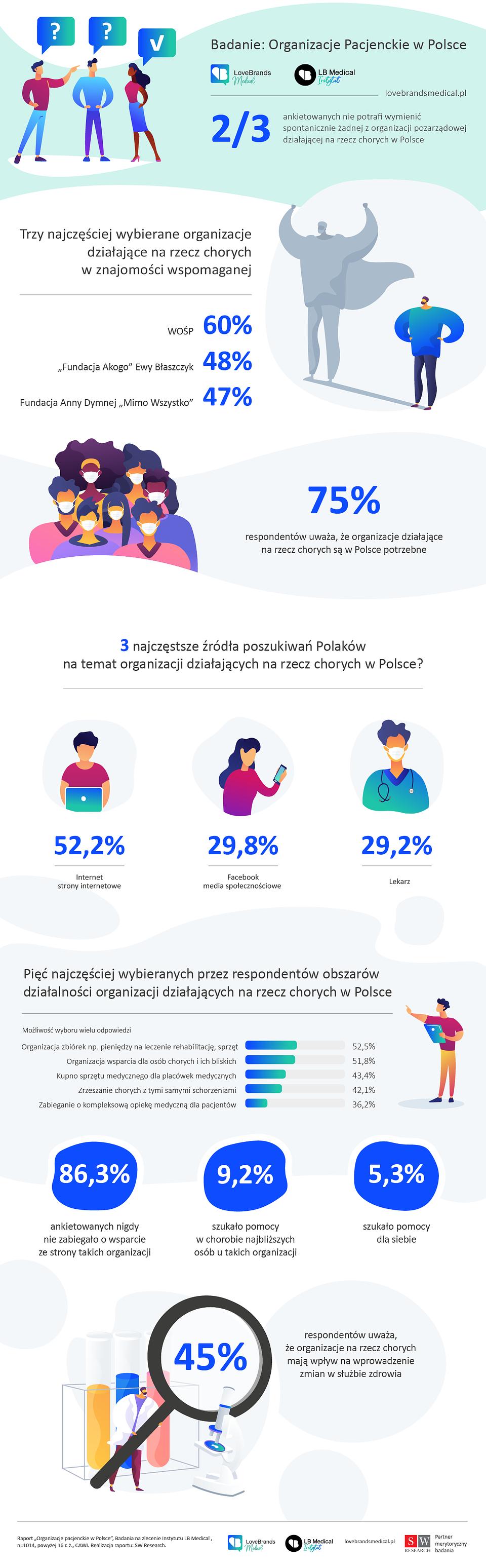 Infografika_Organizacje pacjenckie w Polsce.png
