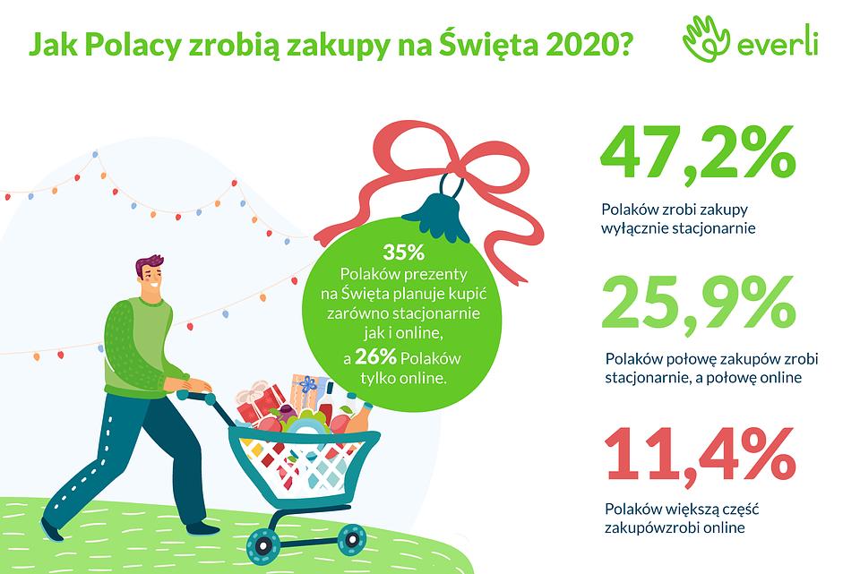 Infografika_Jak Polacy zrobią zakupy na Święta 2020.png