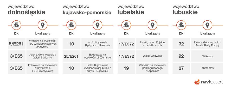 Najczęściej kontrolowane odcinki dróg krajowych w województwach: dolnośląskim, kujawsko-pomorskim, lubelskim oraz lubuskim