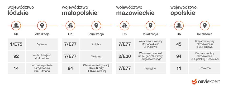 Najczęściej kontrolowane odcinki dróg krajowych w województwach: łódzkim, małopolskim, mazowieckim, opolskim