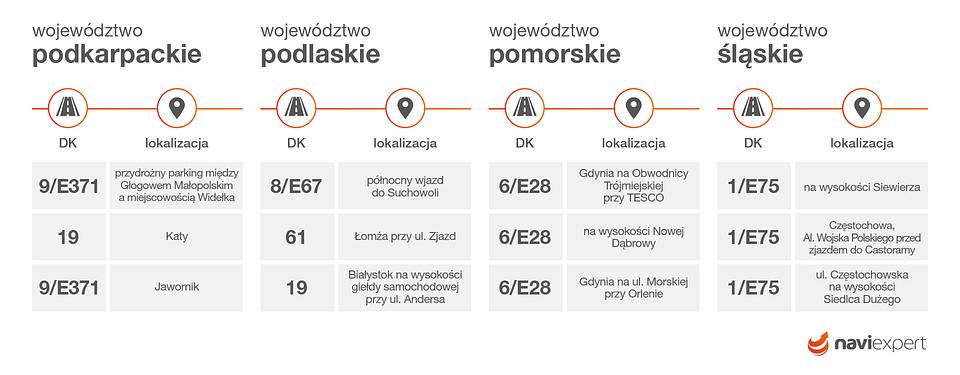 Najczęściej kontrolowane odcinki dróg krajowych w województwach: podkarpackim, podlaskim, pomorskim, śląskim