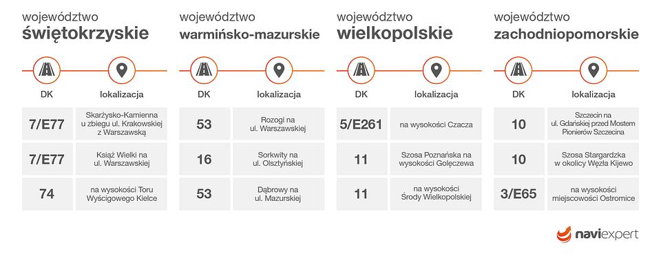Najczęściej kontrolowane odcinki dróg krajowych w województwach: świętokrzyskim, warmińsko-mazurskim, wielkopolskim, zachodniopomorskim