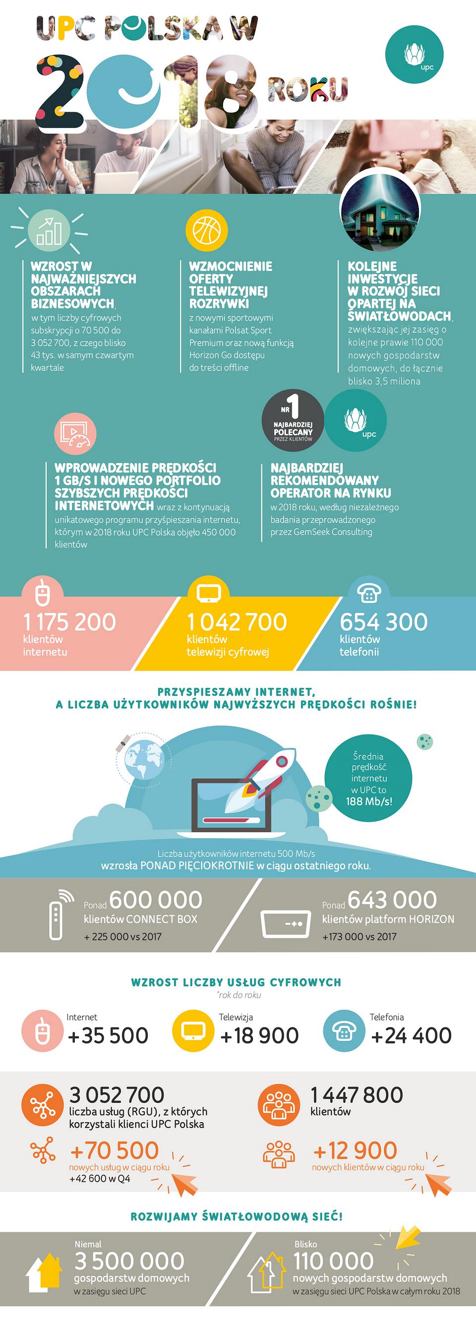 UPC POLSKA w 2018 infografika pion4_d2.png