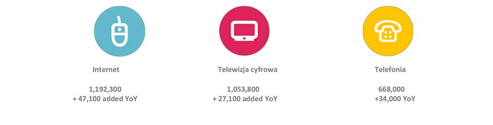 UPC Polska Q1 2019 results.png