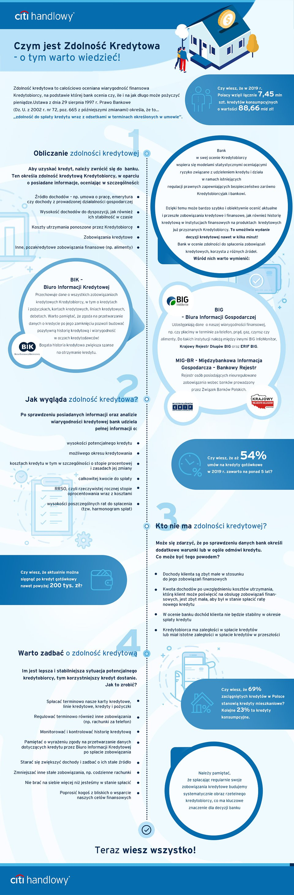 Infografika - czym jest zdolność kredytowa. Prosto opisane zasady obliczania zdolności przez banki w Polsce.