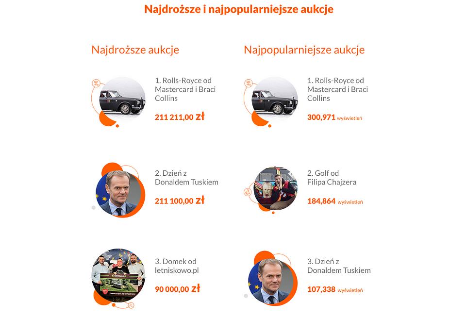 Najciekawsze i najpopulatniejsze aukcje.png