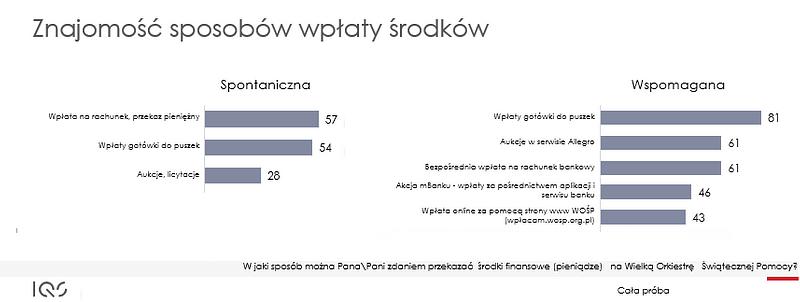 Materiały prasowe/Fundacja WOŚP