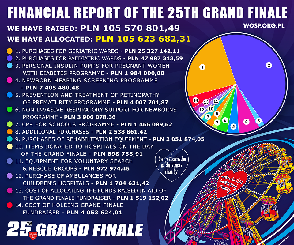 Financial report of the 25th Grand Finale