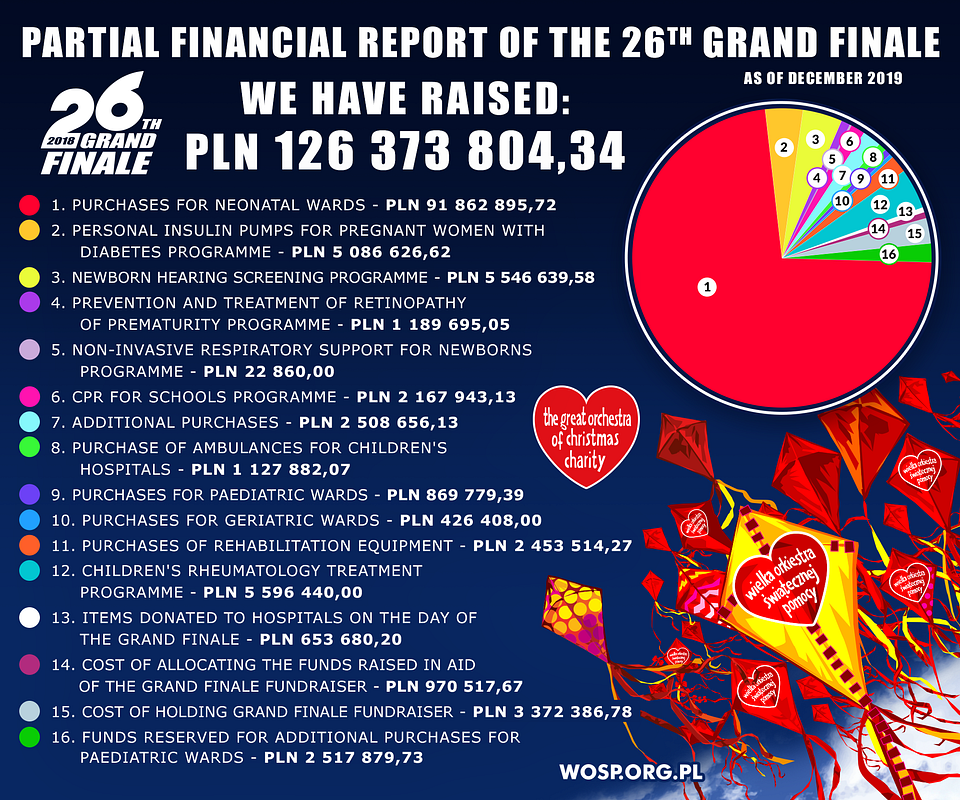 Partial financial report of the 26th Grand Finale