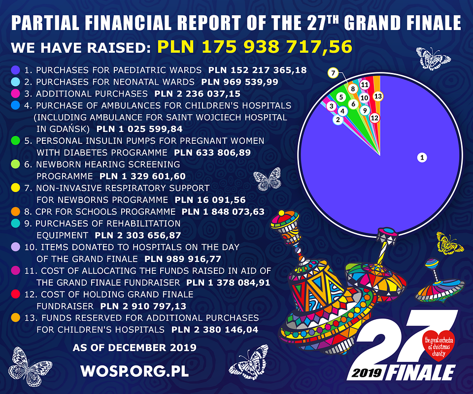 Partial financial report of the 27th Grand Finale