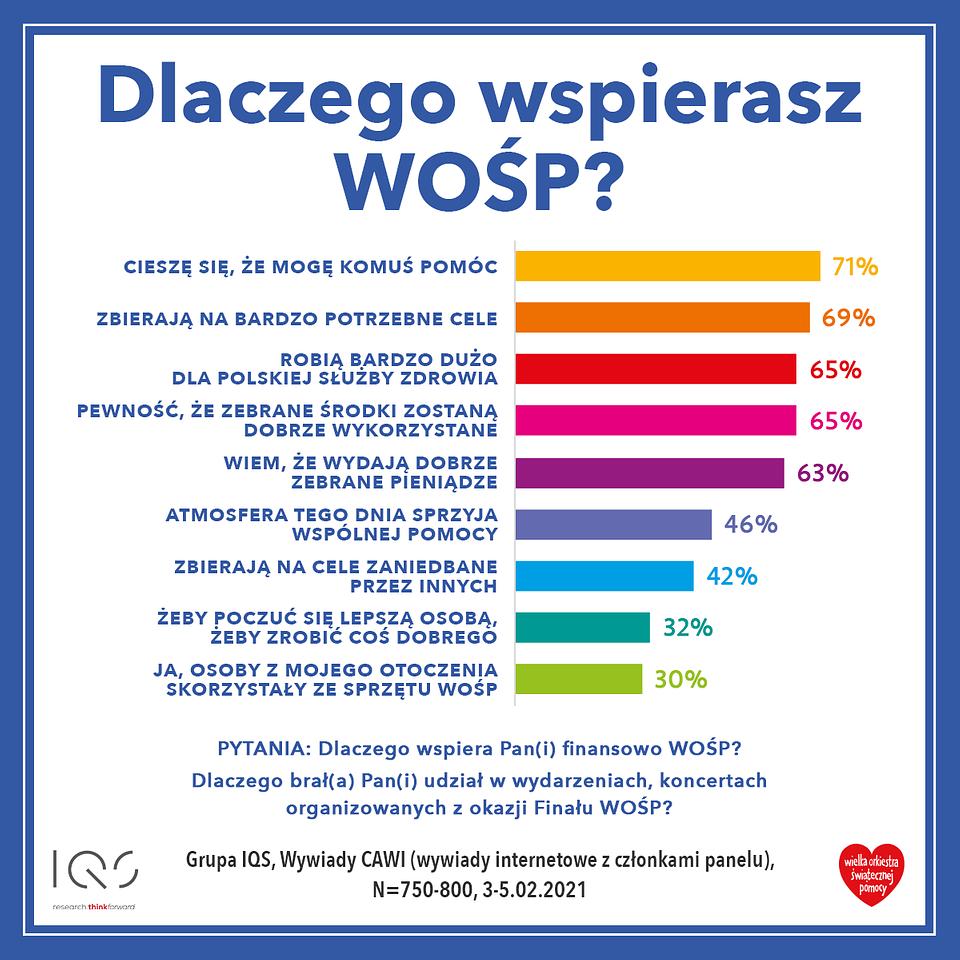 01_PL_BADANIA_WOSP_DLACZEGO_WSPIERASZ.png