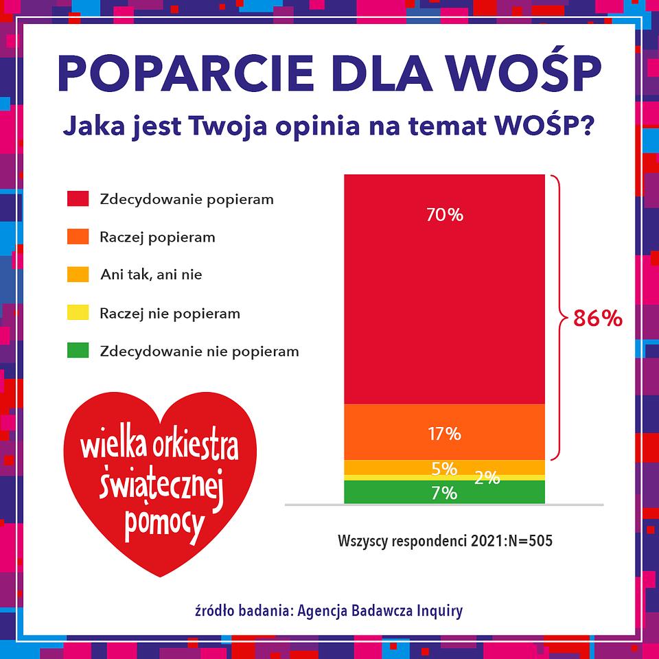 04_A1_BADANIA_POPARCIE_DLA_WOSP.png