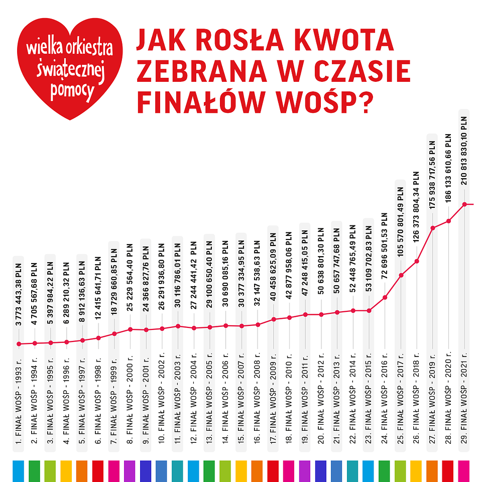 06_zm5_PL_FB_wykres_kwota_finaly_(1).png