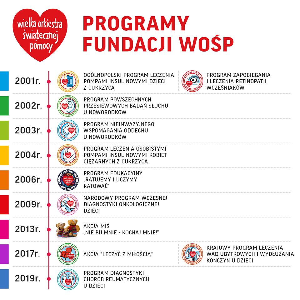 Programy medyczne oraz akcje specjalne Fundacji WOŚP.
