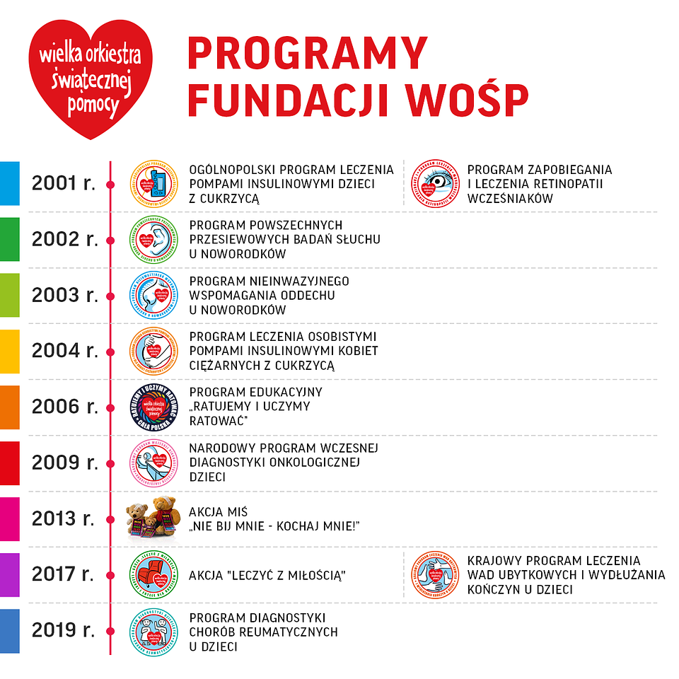 02b_PL_FB_wykres_programy-wosp.png