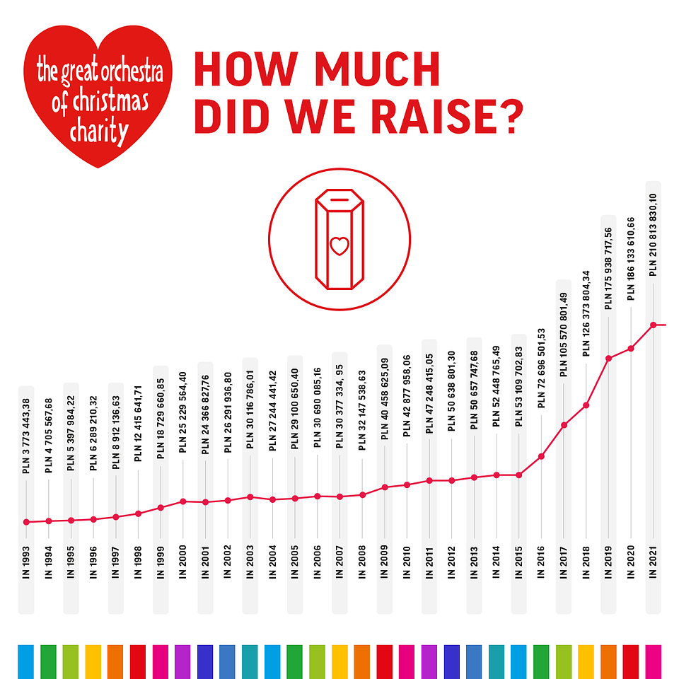 How much did our charity raise in the 30 years of our activity?