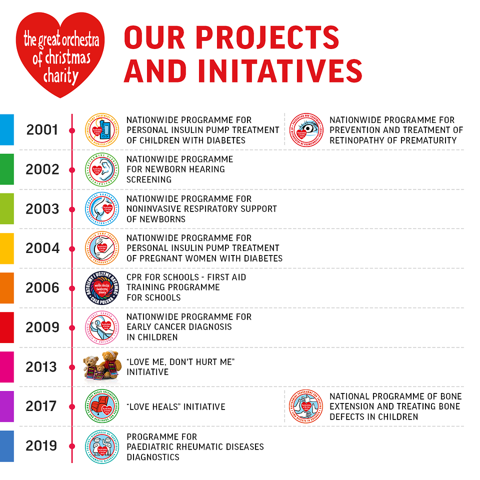 Timeline of our medical projects and initiatives.