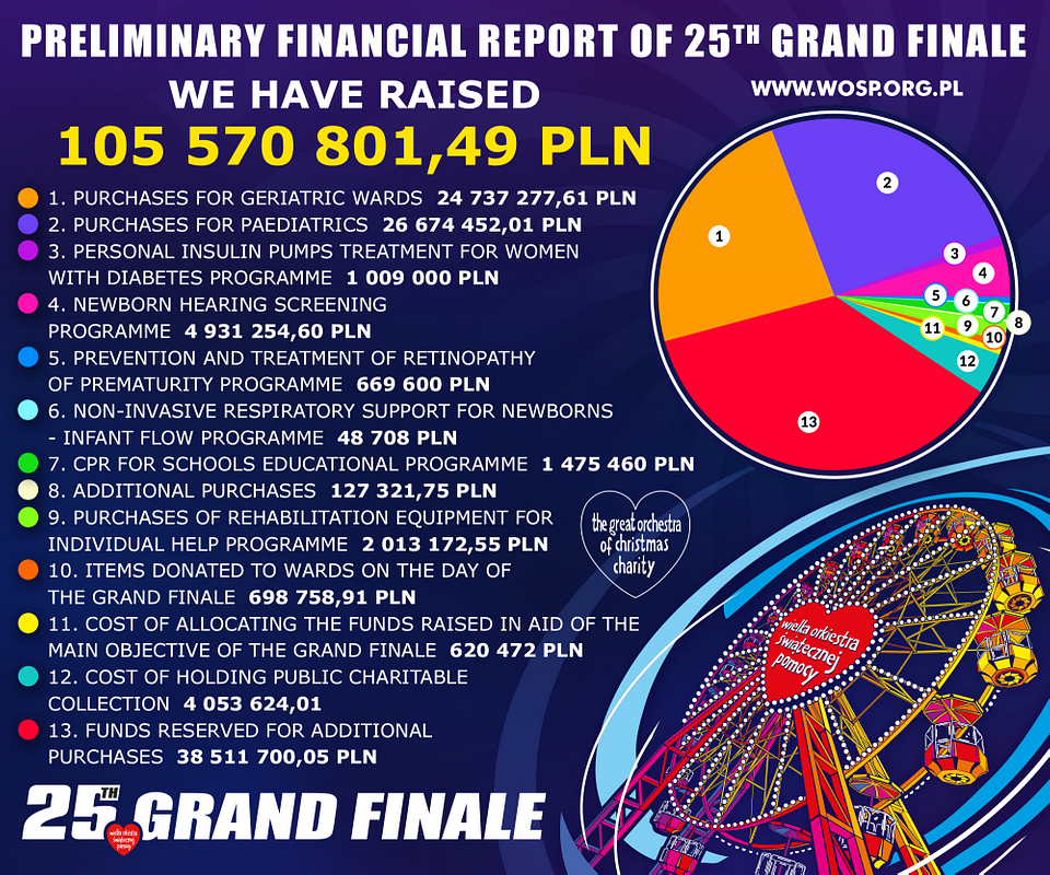 Preliminary Financial Report of the 25th Grand Finale