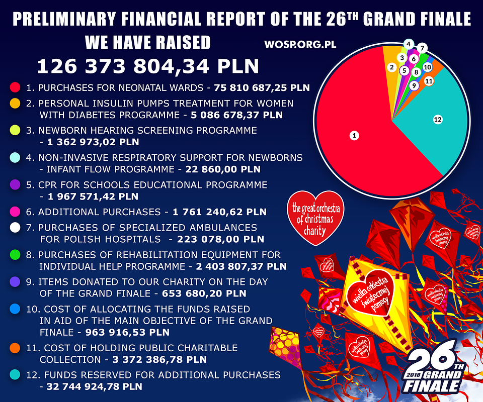 Our preliminary financial report