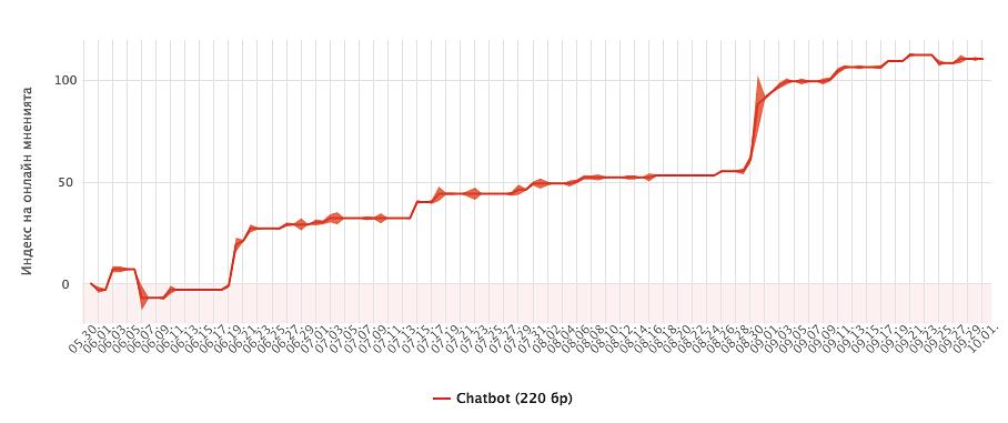 Дебелината на линията, изобразяваща отношението към темата, показва броя споменавания (Източници: Neticle.bg)