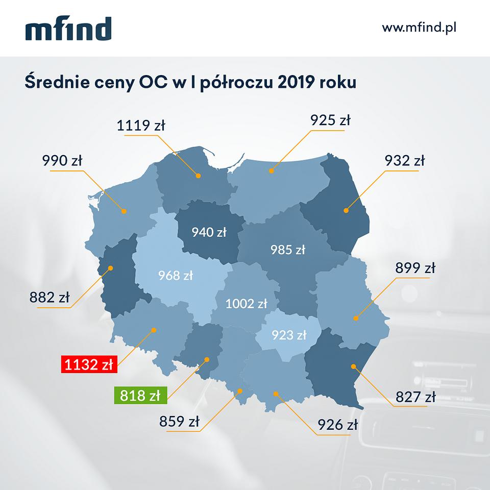 Średnie ceny OC w pierwszym półroczu 2019