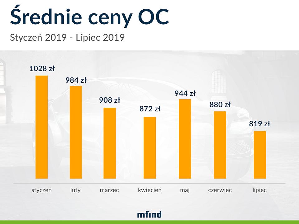 Średnie ceny OC styczeń 2019 - lipiec 2019